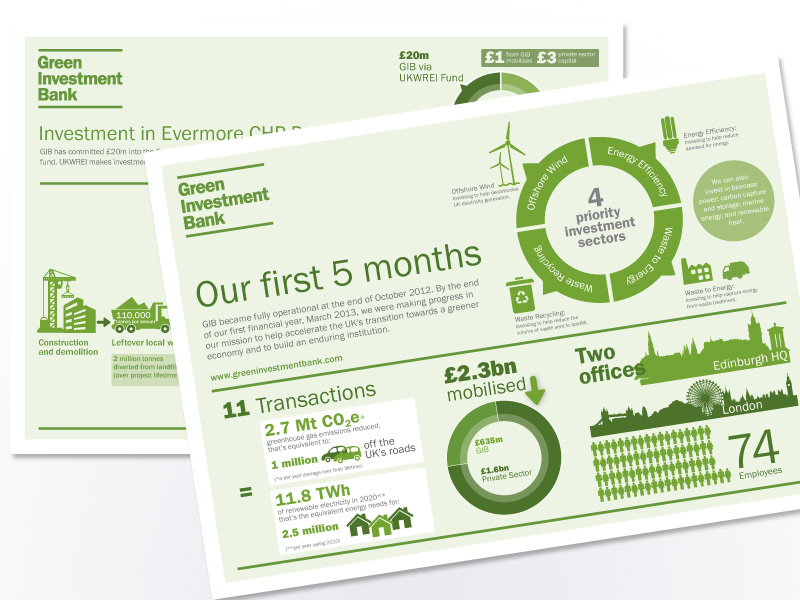 Infographic for UK Green Investment Bank