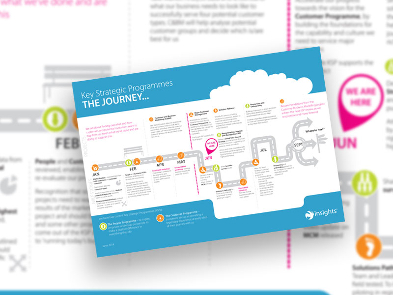 Roadmap infographic for internal employee communication
